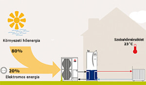 Mitsubishi Ecodan víz-levegő hőszivattyú előnyei