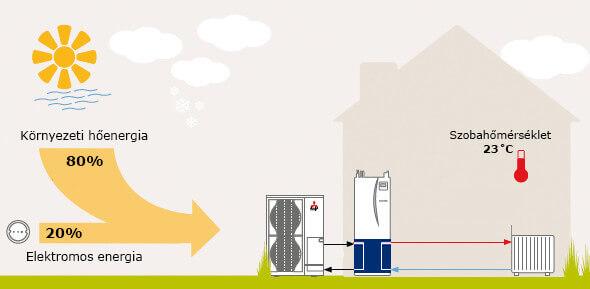 A levegő-víz hőszivattyú előnyei